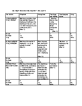 Đề kiểm tra 45 phút Đại số lớp 7 - THCS Vĩnh Bình