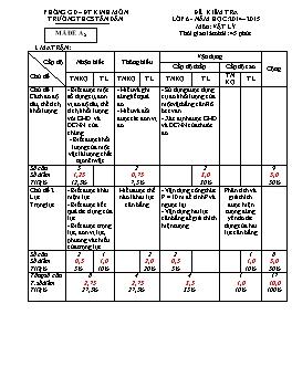 Đề kiểm tra 45 phút môn Vật lý lớp 6 năm học 2014-2015