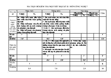 Ma trận đề kiểm tra một tiết học kỳ II - Môn Công nghệ lớp 7