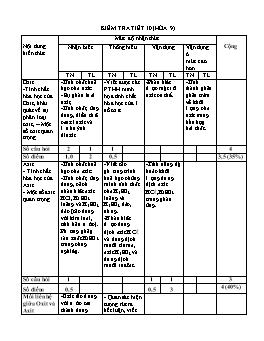 Đề kiểm tra 1 tiết môn Hóa học Lớp 9 THCS
