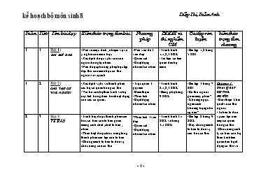 Kế hoạch giảng dạy môn Sinh học 8