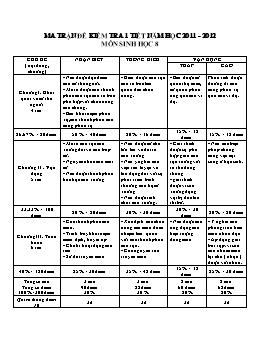 Ma trận đề kiểm tra 1 tiết năm học 2011-2012 - Môn Sinh học 8
