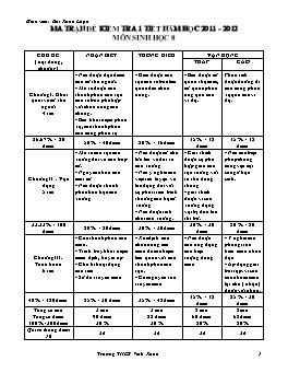 Ma trận đề kiểm tra 1 tiết năm học 2011-2012 môn Sinh học Lớp 8