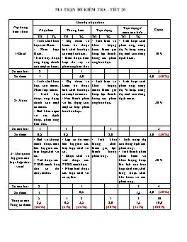 Ma trận đề kiểm tra môn Hóa học Lớp 9 – Tiết 20