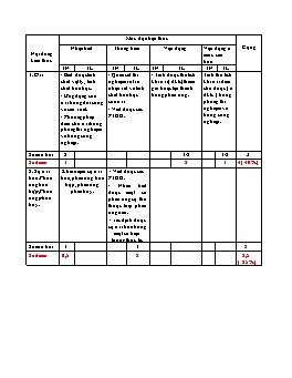 Ma trận và đề kiểm tra 1 tiết môn Hóa học Lớp 8 - Năm học 2011-2012