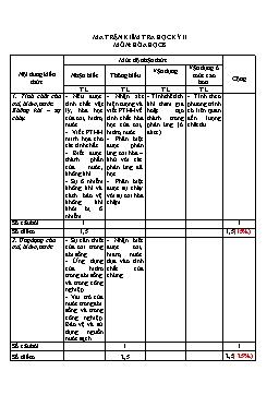 Ma trận và Đề kiểm tra chất lượng học kỳ II - Môn Hóa học 8