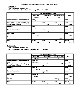 Ma trận và Đề thi học kỳ I môn Hóa học Lớp 9 - Năm học 2009-2010 - Trường THCS - THPT Dân tộc nội trú